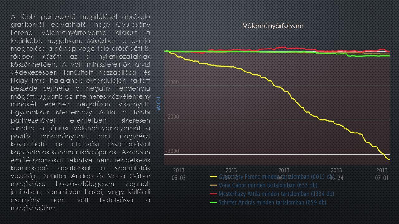 A többi pártvezető megítélését ábrázoló grafikonról leolvasható, hogy Gyurcsány Ferenc véleményárfolyama alakult a leginkább negatívan.