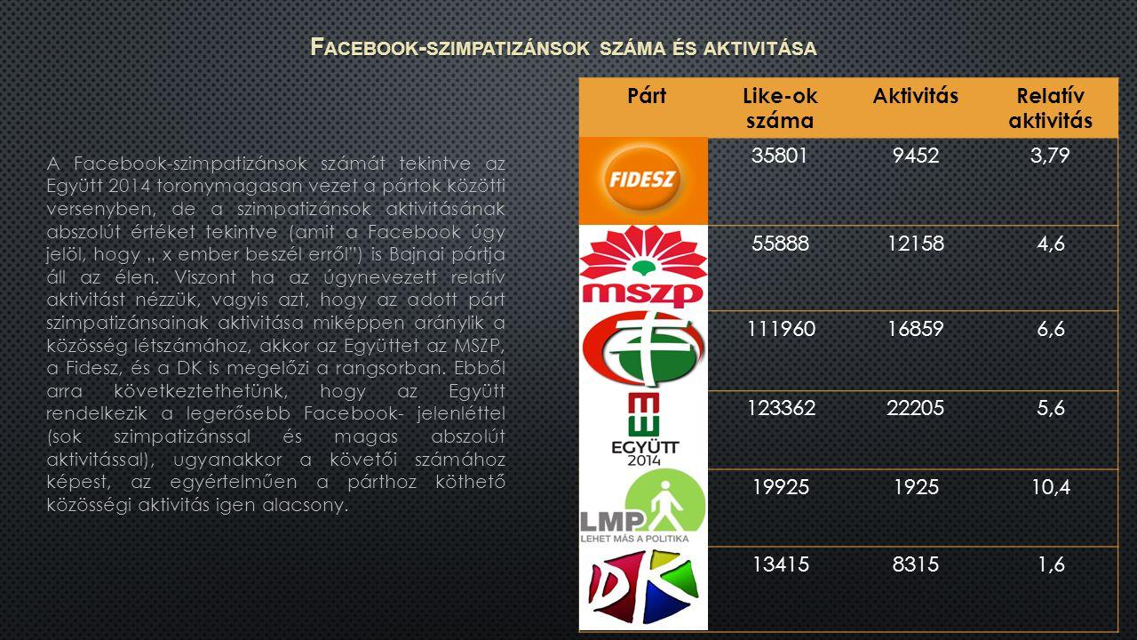 """A Facebook-szimpatizánsok számát tekintve az Együtt 2014 toronymagasan vezet a pártok közötti versenyben, de a szimpatizánsok aktivitásának abszolút értéket tekintve (amit a Facebook úgy jelöl, hogy """" x ember beszél erről ) is Bajnai pártja áll az élen."""