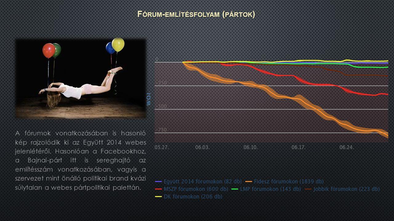 F ÓRUM - EMLÍTÉSFOLYAM ( PÁRTOK ) A fórumok vonatkozásában is hasonló kép rajzolódik ki az Együtt 2014 webes jelenlétéről.
