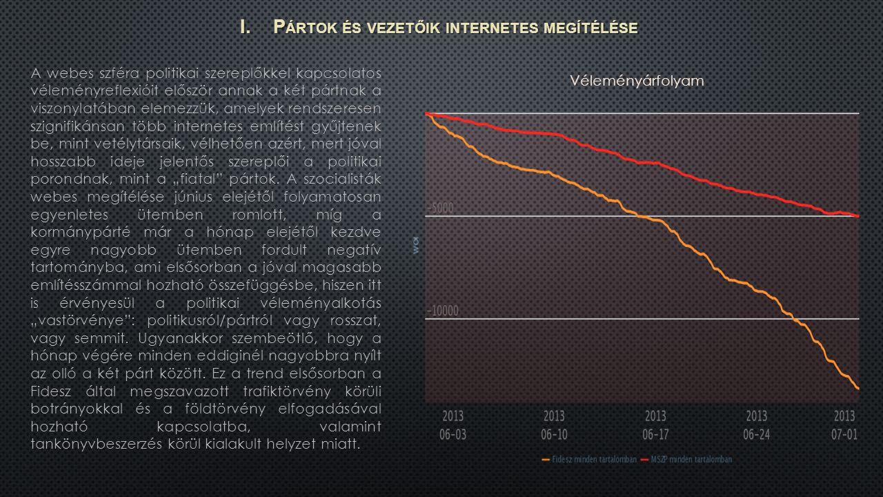 Júniusi hónapban a Fideszhez köthető említésszám 27-én mutatott kiugró értéket.