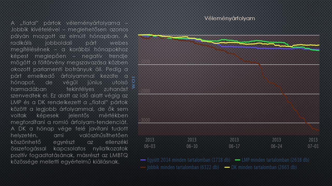 """A """"fiatal pártok véleményárfolyama – Jobbik kivételével – meglehetősen azonos pályán mozgott az elmúlt hónapban."""