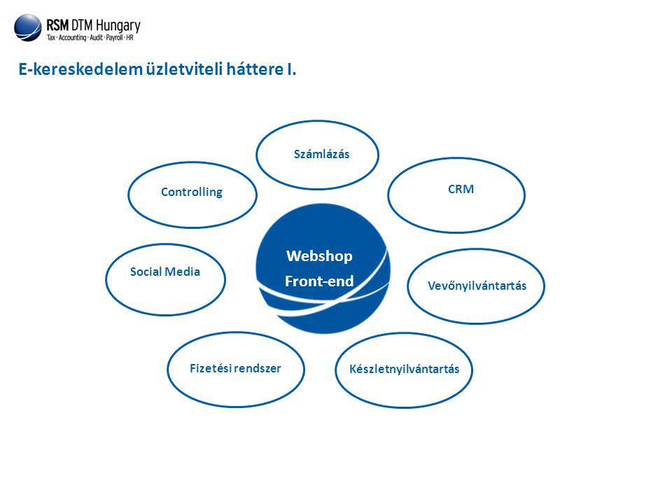 E-kereskedelem üzletviteli háttere I. Webshop Front-end Számlázás CRM Social Media Vevőnyilvántartás Készletnyilvántartás Fizetési rendszer Controllin