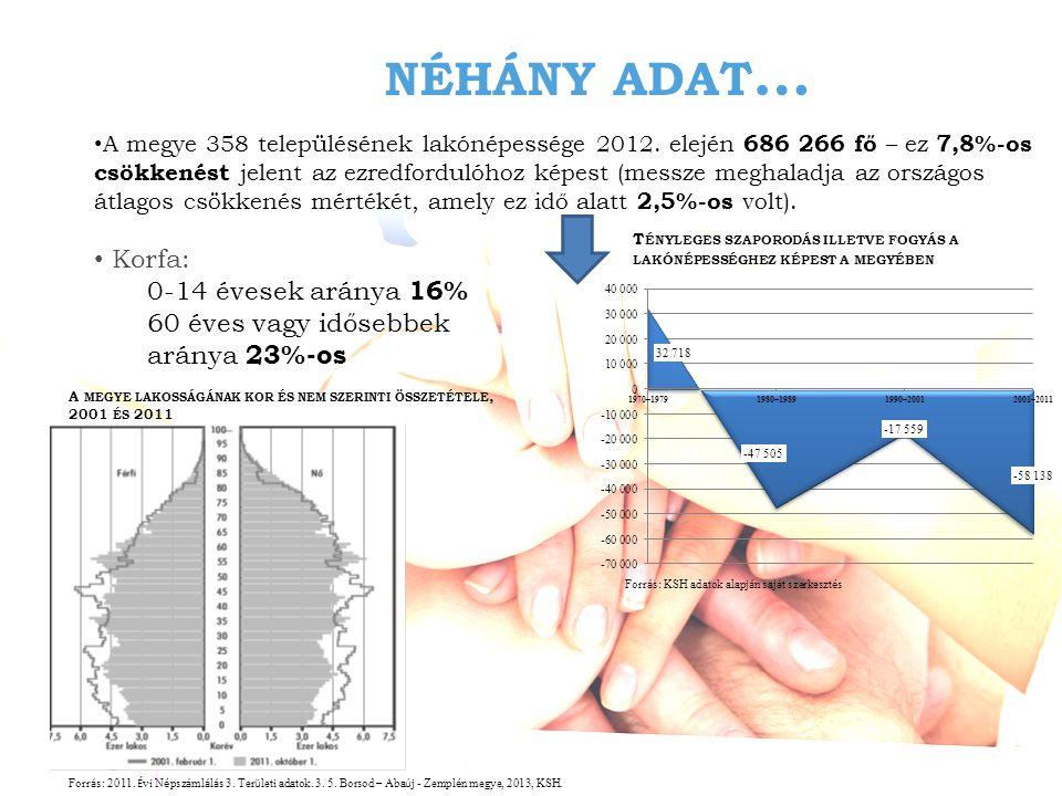 NÉHÁNY ADAT … • A megye 358 településének lakónépessége 2012.