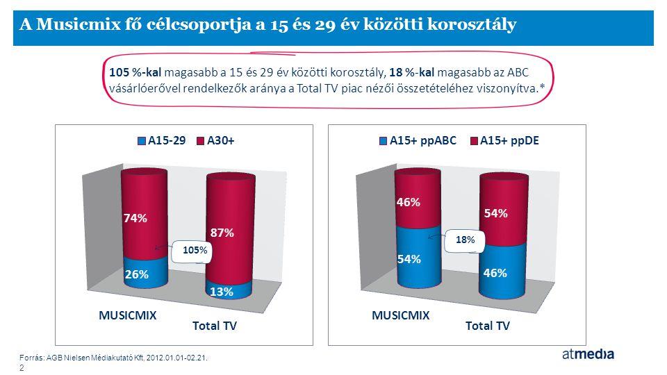 A Musicmix fő célcsoportja a 15 és 29 év közötti korosztály Forrás: AGB Nielsen Médiakutató Kft, 2012.01.01-02.21. 2 105 %-kal magasabb a 15 és 29 év