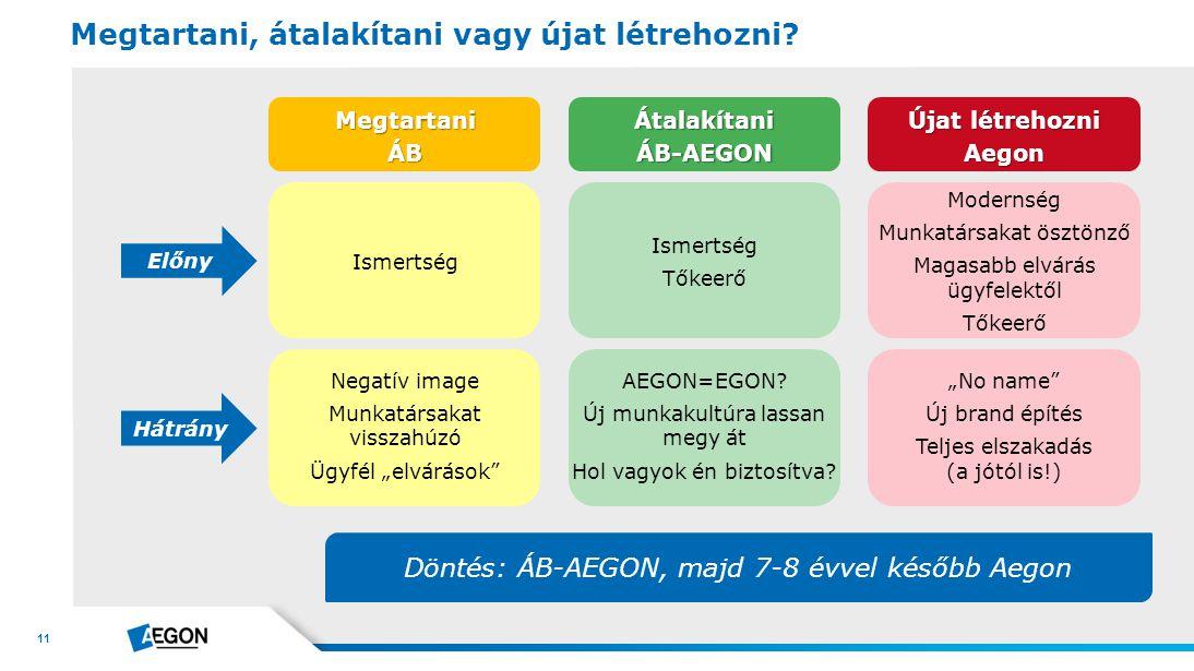 11 Megtartani, átalakítani vagy újat létrehozni? Döntés: ÁB-AEGON, majd 7-8 évvel később Aegon Előny Hátrány MegtartaniÁBÁtalakítaniÁB-AEGON Újat létr