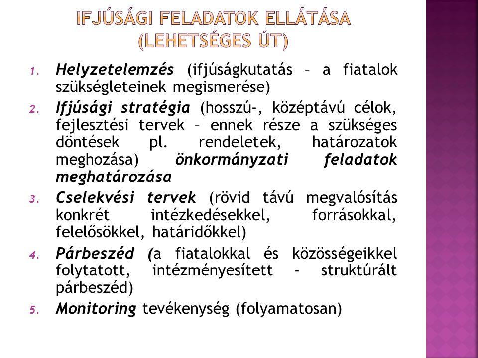 1. Helyzetelemzés (ifjúságkutatás – a fiatalok szükségleteinek megismerése) 2. Ifjúsági stratégia (hosszú-, középtávú célok, fejlesztési tervek – enne