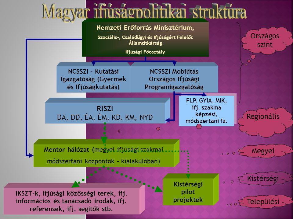 NCSSZI – Kutatási Igazgatóság (Gyermek és Ifjúságkutatás) Nemzeti Erőforrás Minisztérium, Szociális-, Családügyi és Ifjúságért Felelős Államtitkárság