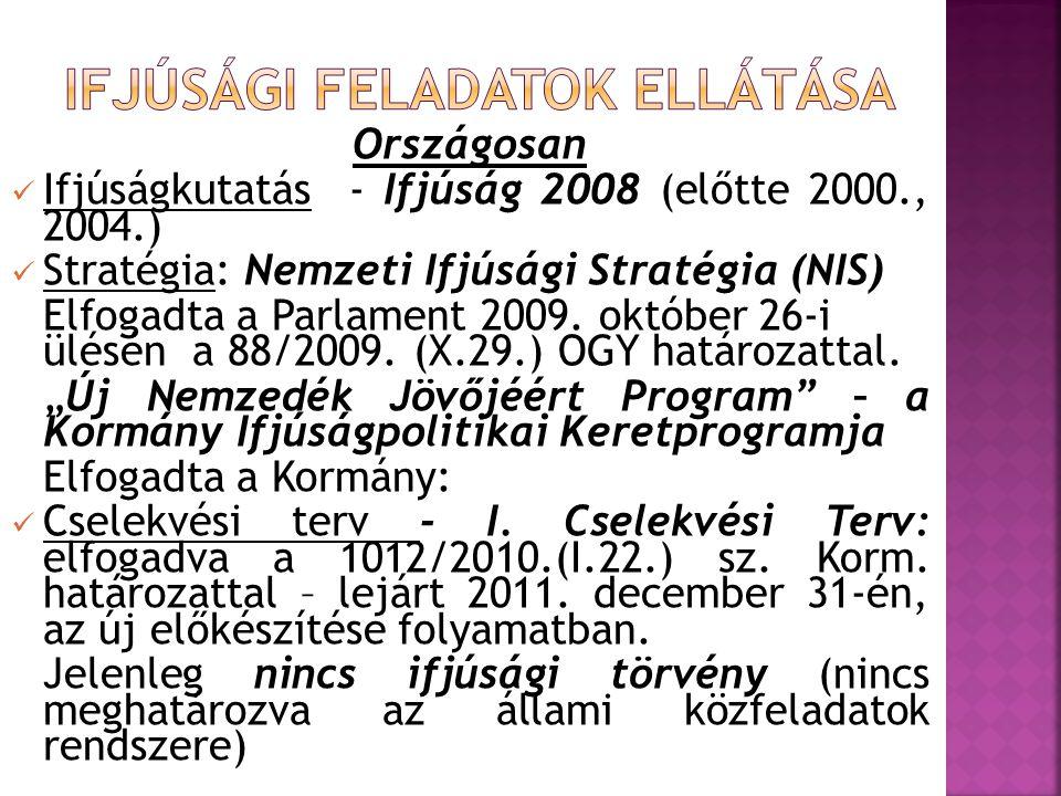 Országosan  Ifjúságkutatás - Ifjúság 2008 (előtte 2000., 2004.)  Stratégia: Nemzeti Ifjúsági Stratégia (NIS) Elfogadta a Parlament 2009. október 26-