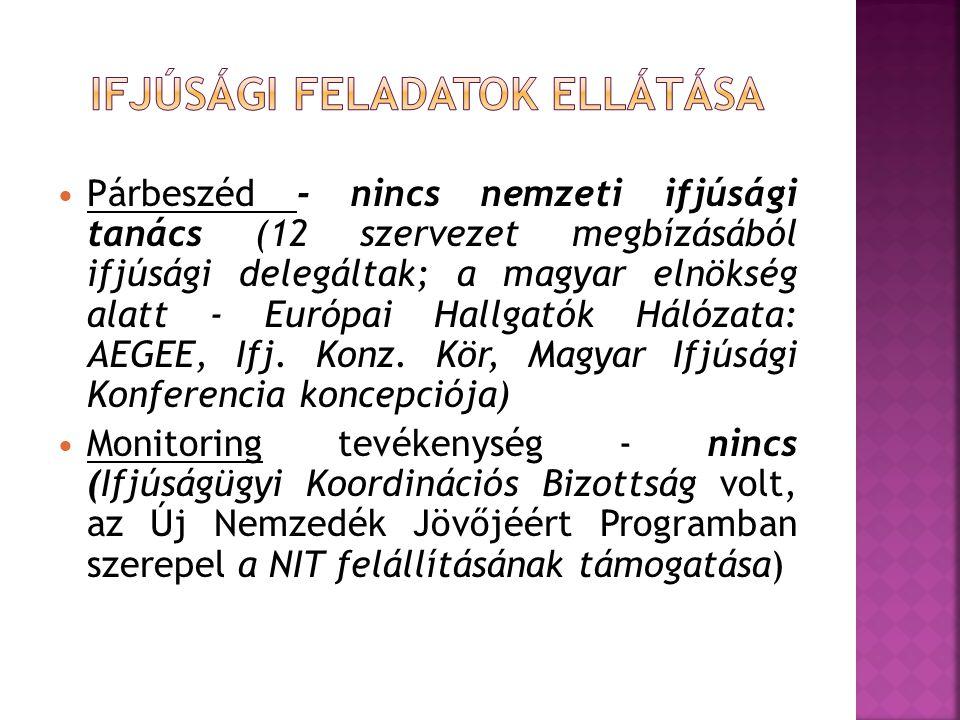  Párbeszéd - nincs nemzeti ifjúsági tanács (12 szervezet megbízásából ifjúsági delegáltak; a magyar elnökség alatt - Európai Hallgatók Hálózata: AEGE