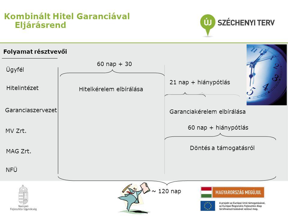 Kombinált Hitel Garanciával Eljárásrend Folyamat résztvevői Ügyfél Hitelintézet Garanciaszervezet MV Zrt. MAG Zrt. NFÜ Hitelkérelem elbírálása 60 nap