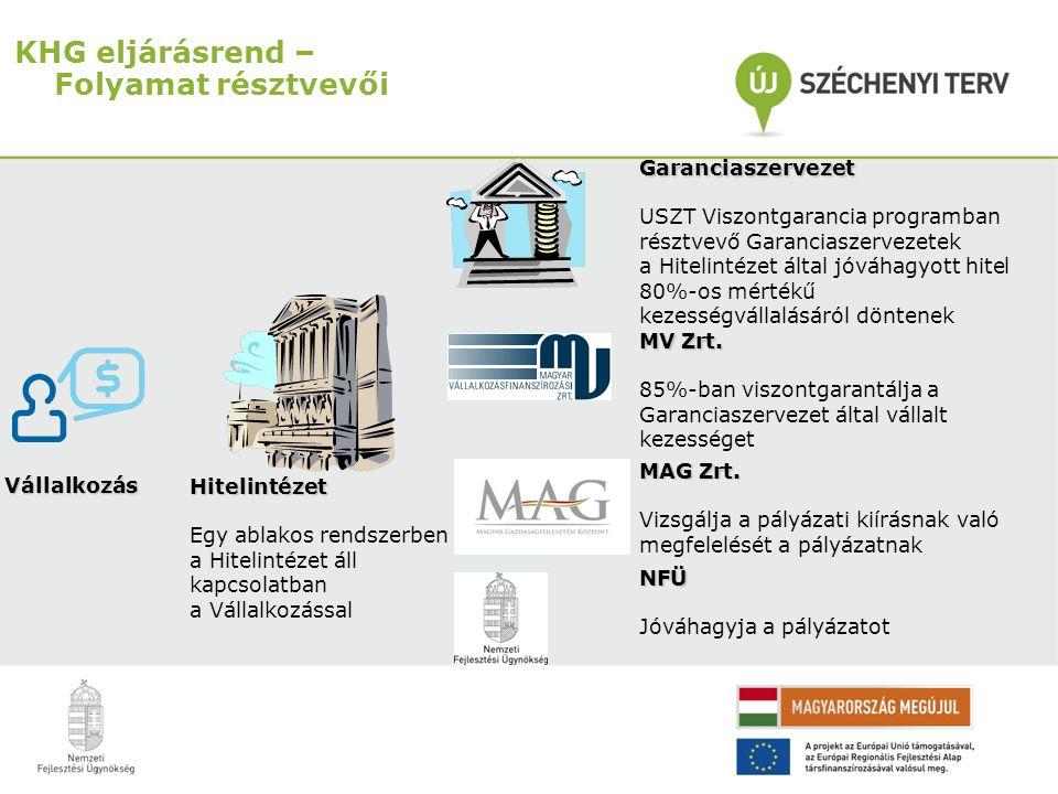 KHG eljárásrend – Folyamat résztvevői Hitelintézet Egy ablakos rendszerben a Hitelintézet áll kapcsolatban a Vállalkozással Vállalkozás Garanciaszerve