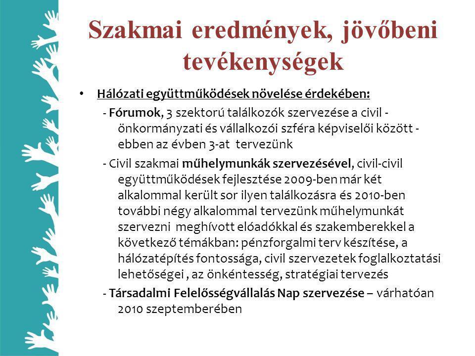 Szakmai eredmények, jövőbeni tevékenységek • Hálózati együttműködések növelése érdekében: - Fórumok, 3 szektorú találkozók szervezése a civil - önkormányzati és vállalkozói szféra képviselői között - ebben az évben 3-at tervezünk - Civil szakmai műhelymunkák szervezésével, civil-civil együttműködések fejlesztése 2009-ben már két alkalommal került sor ilyen találkozásra és 2010-ben további négy alkalommal tervezünk műhelymunkát szervezni meghívott elóadókkal és szakemberekkel a következő témákban: pénzforgalmi terv készítése, a hálózatépítés fontossága, civil szervezetek foglalkoztatási lehetőségei, az önkéntesség, stratégiai tervezés - Társadalmi Felelősségvállalás Nap szervezése – várhatóan 2010 szeptemberében