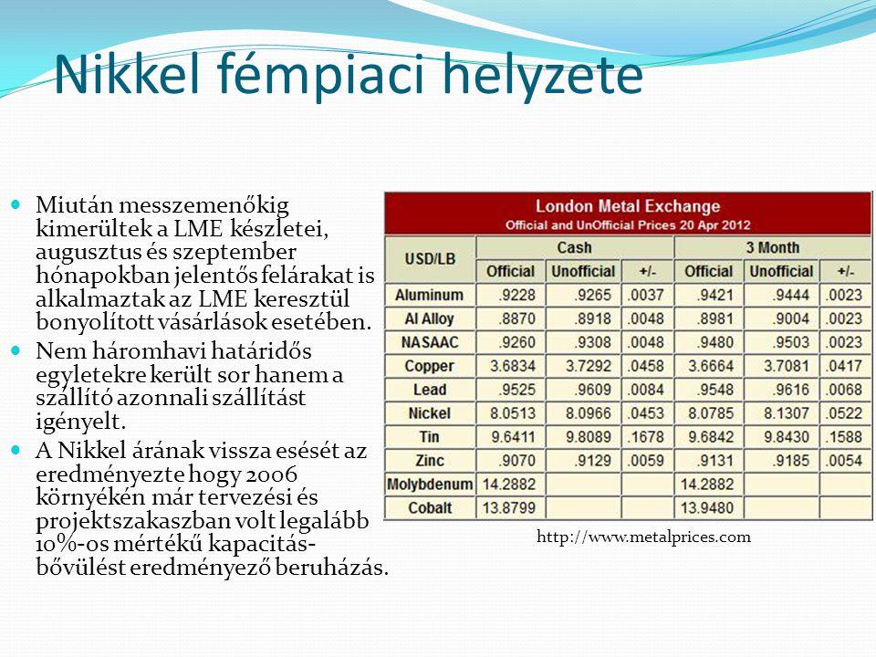 Nikkel fémpiaci helyzete  Miután messzemenőkig kimerültek a LME készletei, augusztus és szeptember hónapokban jelentős felárakat is alkalmaztak az LM