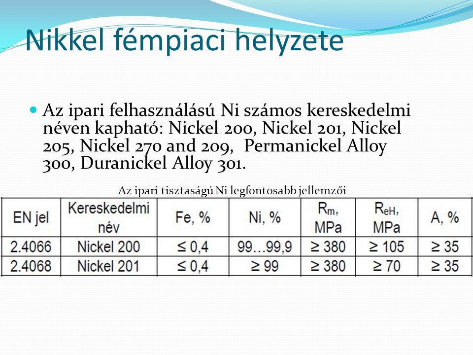 Nikkel fémpiaci helyzete  Az ipari felhasználású Ni számos kereskedelmi néven kapható: Nickel 200, Nickel 201, Nickel 205, Nickel 270 and 209, Perman