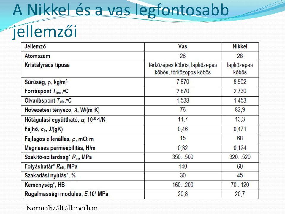 A Nikkel és a vas legfontosabb jellemzői Normalizált állapotban.