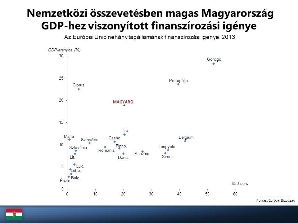 Az Európai Unió néhány tagállamának finanszírozási igénye, 2013 Forrás: Európai Bizottság GDP-arányos (%) Mrd euró Nemzetközi összevetésben magas Magy