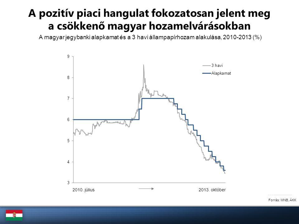 A magyar jegybanki alapkamat és a 3 havi állampapírhozam alakulása, 2010-2013 (%) Forrás: MNB, ÁKK A pozitív piaci hangulat fokozatosan jelent meg a c