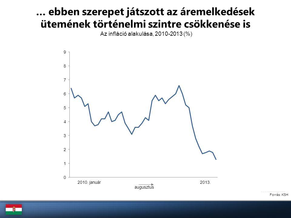 Forrás: KSH Az infláció alakulása, 2010-2013 (%) … ebben szerepet játszott az áremelkedések ütemének történelmi szintre csökkenése is