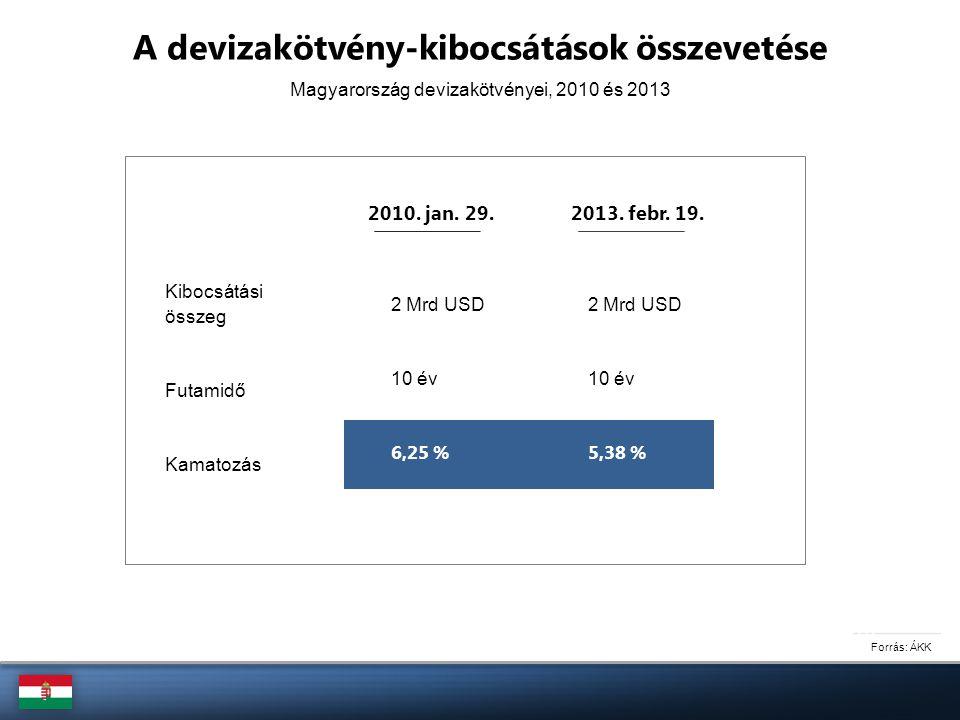 Forrás: ÁKK A devizakötvény-kibocsátások összevetése Kibocsátási összeg Futamidő Kamatozás Magyarország devizakötvényei, 2010 és 2013 2010. jan. 29. 2