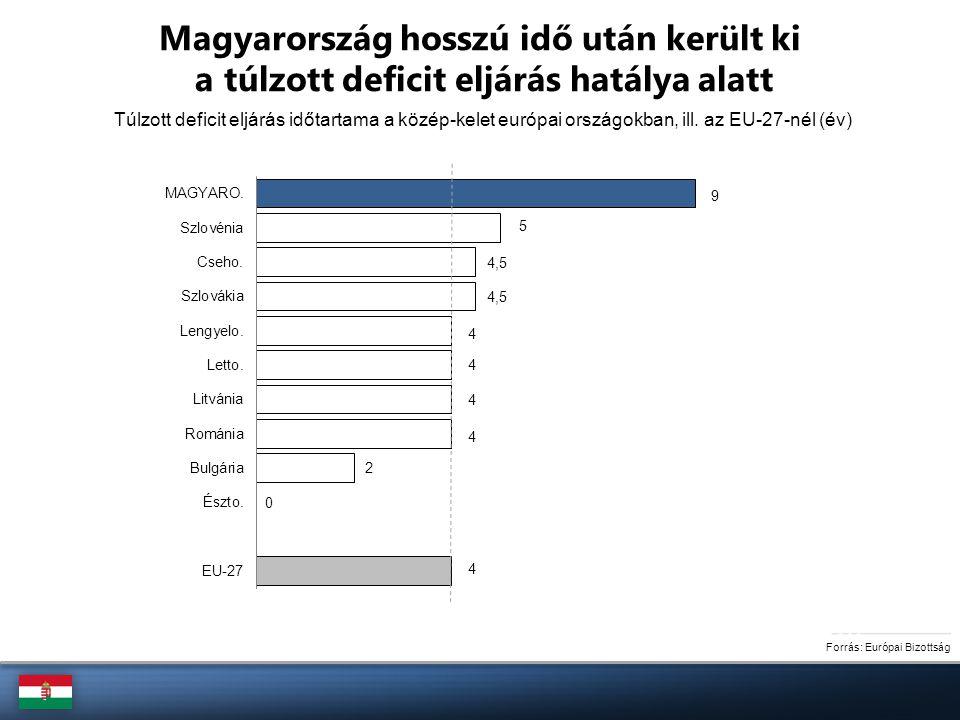 Forrás: Európai Bizottság Túlzott deficit eljárás időtartama a közép-kelet európai országokban, ill. az EU-27-nél (év) Magyarország hosszú idő után ke