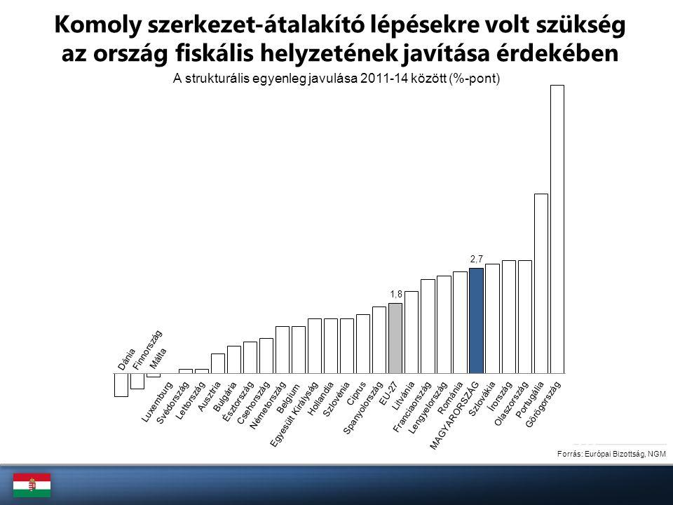 A strukturális egyenleg javulása 2011-14 között (%-pont) Komoly szerkezet-átalakító lépésekre volt szükség az ország fiskális helyzetének javítása érd