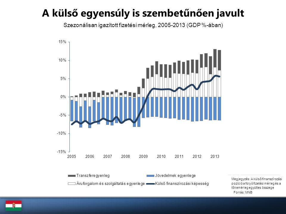 A külső egyensúly is szembetűnően javult Forrás: MNB Megjegyzés: A külső finanszírozási pozíció a folyó fizetési mérleg és a tőkemérleg együttes össze