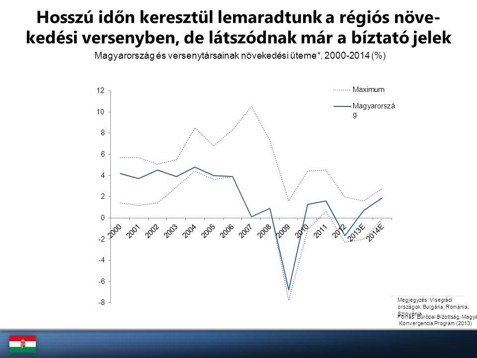 Forrás: Európai Bizottság, Magyar Konvergencia Program (2013) Magyarország és versenytársainak növekedési üteme*, 2000-2014 (%) Hosszú időn keresztül