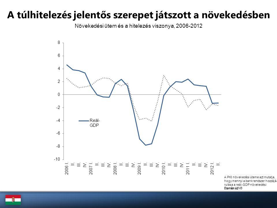 Növekedési ütem és a hitelezés viszonya, 2006-2012 Forrás: MNB A túlhitelezés jelentős szerepet játszott a növekedésben A PKI növekedési üteme azt mut