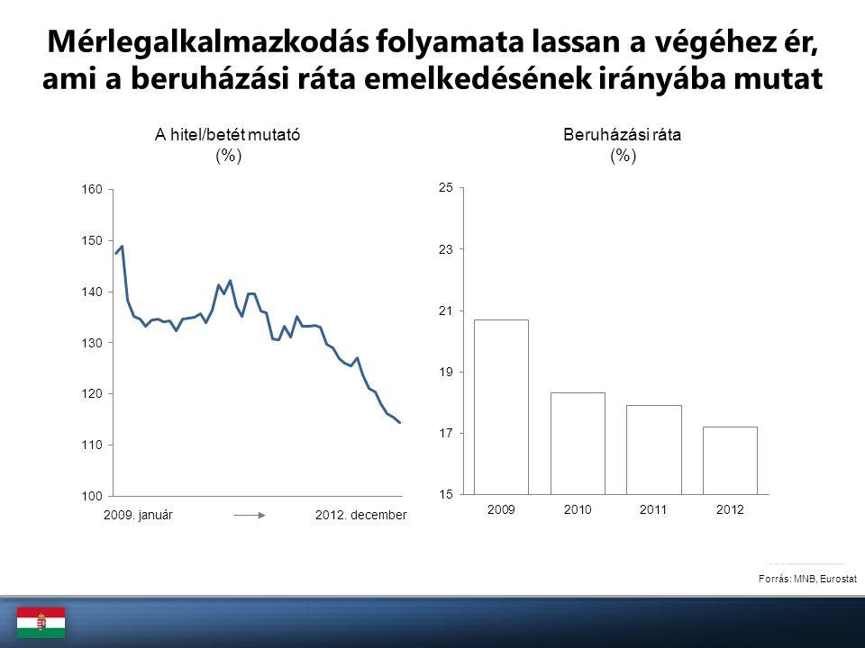 Forrás: MNB, Eurostat Mérlegalkalmazkodás folyamata lassan a végéhez ér, ami a beruházási ráta emelkedésének irányába mutat A hitel/betét mutató (%) B