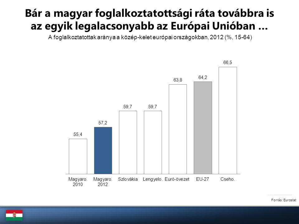 A foglalkoztatottak aránya a közép-kelet európai országokban, 2012 (%, 15-64) Forrás: Eurostat Bár a magyar foglalkoztatottsági ráta továbbra is az eg