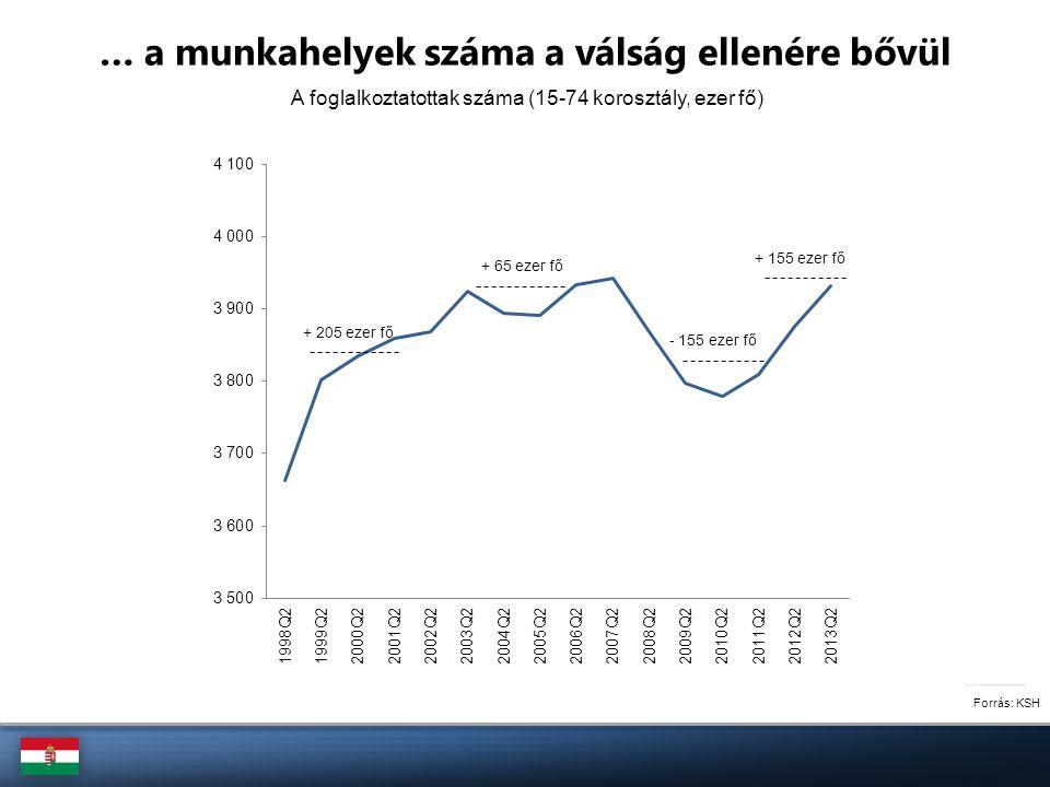 Forrás: KSH … a munkahelyek száma a válság ellenére bővül A foglalkoztatottak száma (15-74 korosztály, ezer fő) + 205 ezer fő + 65 ezer fő - 155 ezer