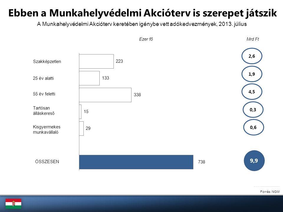 A Munkahelyvédelmi Akcióterv keretében igénybe vett adókedvezmények, 2013. július Forrás: NGM Ebben a Munkahelyvédelmi Akcióterv is szerepet játszik S