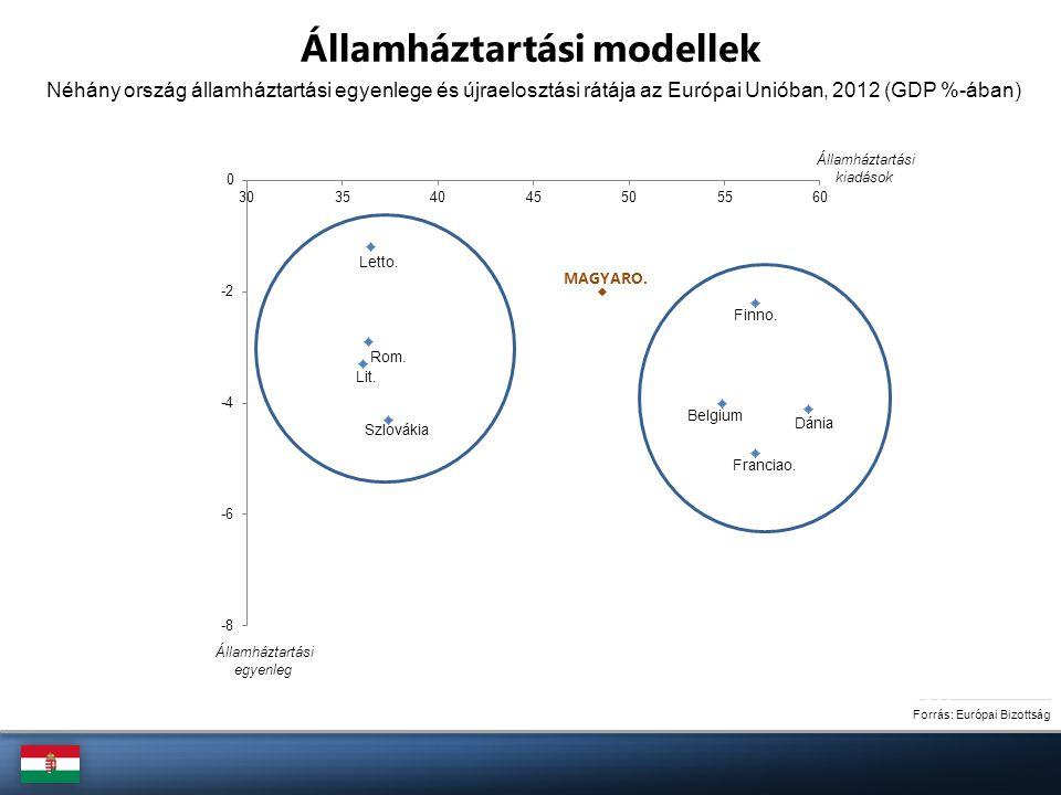 Forrás: Európai Bizottság Néhány ország államháztartási egyenlege és újraelosztási rátája az Európai Unióban, 2012 (GDP %-ában) Államháztartási modell