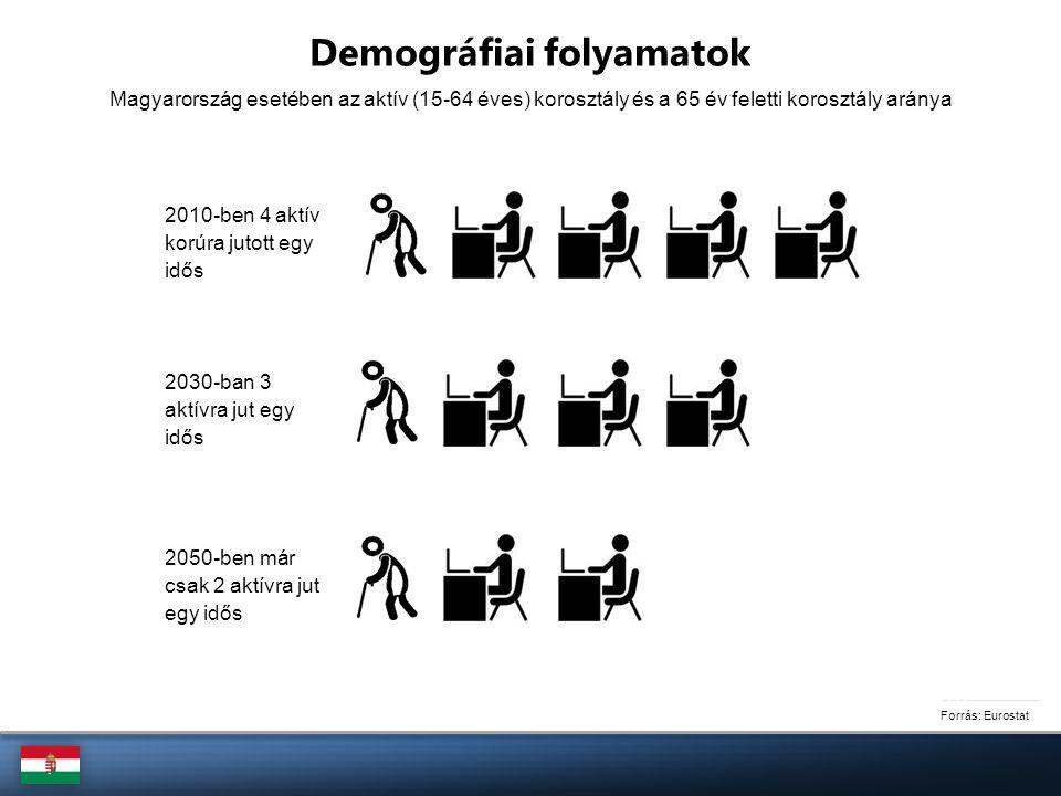 Forrás: Eurostat Demográfiai folyamatok 2010-ben 4 aktív korúra jutott egy idős 2030-ban 3 aktívra jut egy idős 2050-ben már csak 2 aktívra jut egy id