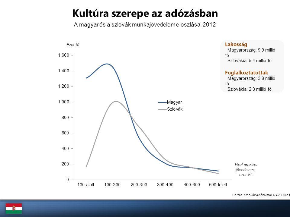 Forrás: Szlovák Adóhivatal, NAV, Eurostat Ezer fő Lakosság Magyarország: 9,9 millió fő Szlovákia: 5,4 millió fő Foglalkoztatottak Magyarország: 3,8 mi