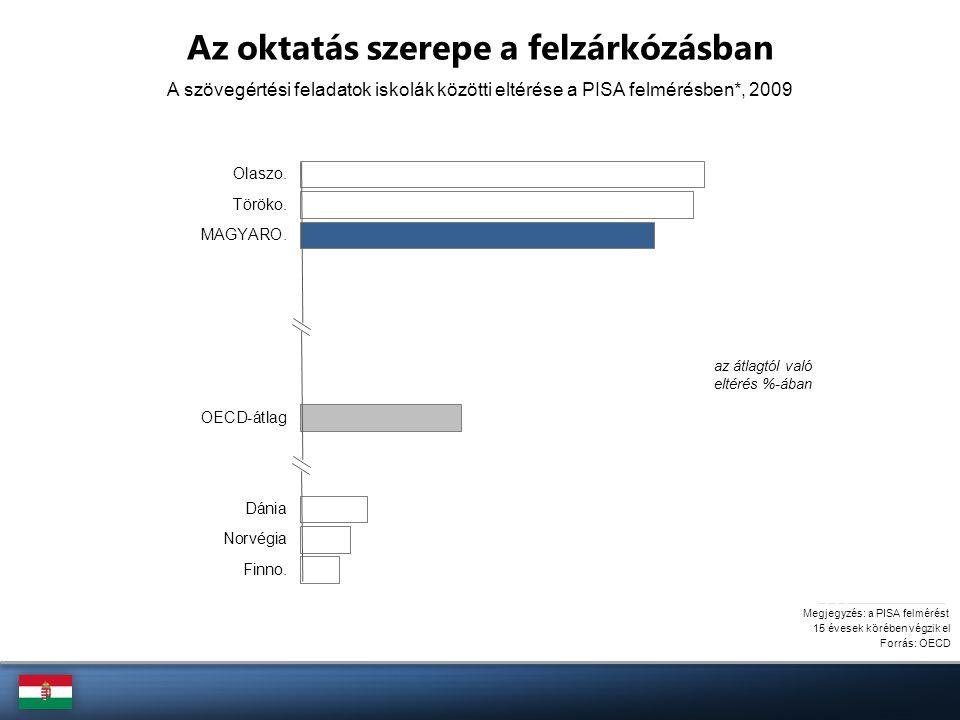 Forrás: OECD Az oktatás szerepe a felzárkózásban A szövegértési feladatok iskolák közötti eltérése a PISA felmérésben*, 2009 Megjegyzés: a PISA felmér