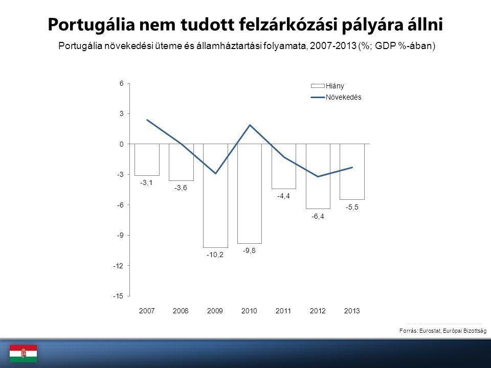 Portugália növekedési üteme és államháztartási folyamata, 2007-2013 (%; GDP %-ában) Forrás: Eurostat, Európai Bizottság Portugália nem tudott felzárkó