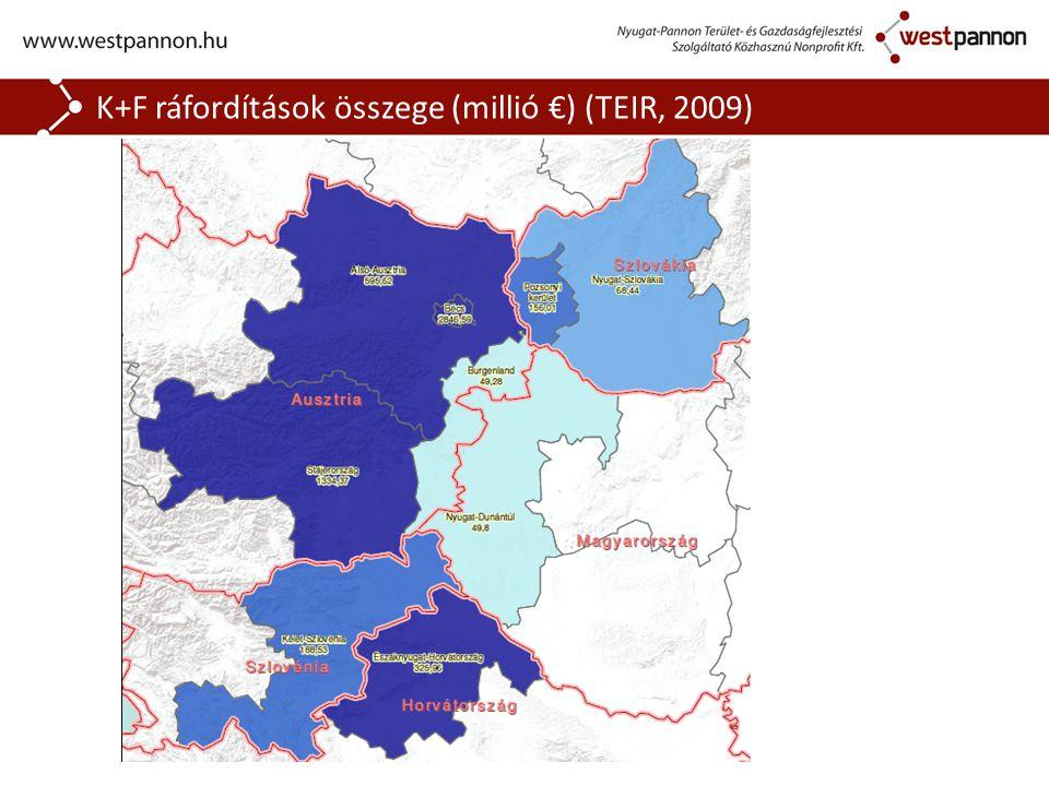 K+F ráfordítások összege (millió €) (TEIR, 2009)