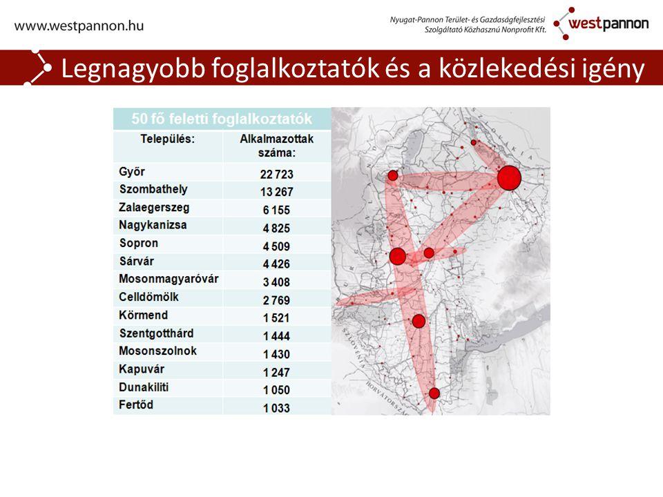 Legnagyobb foglalkoztatók és a közlekedési igény