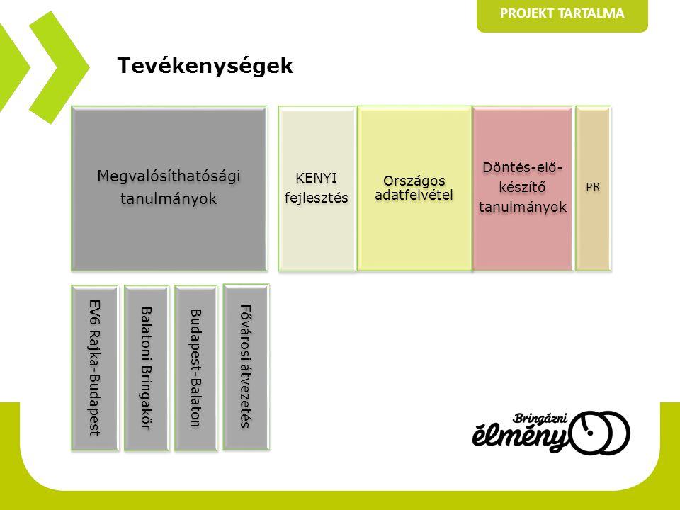 Tevékenységek PROJEKT TARTALMA Megvalósíthatósági tanulmányok EV6 Rajka-Budapest Balatoni Bringakör Budapest-Balaton Fővárosi átvezetés KENYI fejleszt