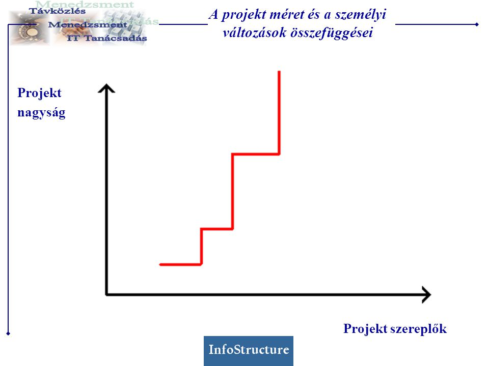 A projekt méret és a személyi változások összefüggései Projekt szereplők Projekt nagyság