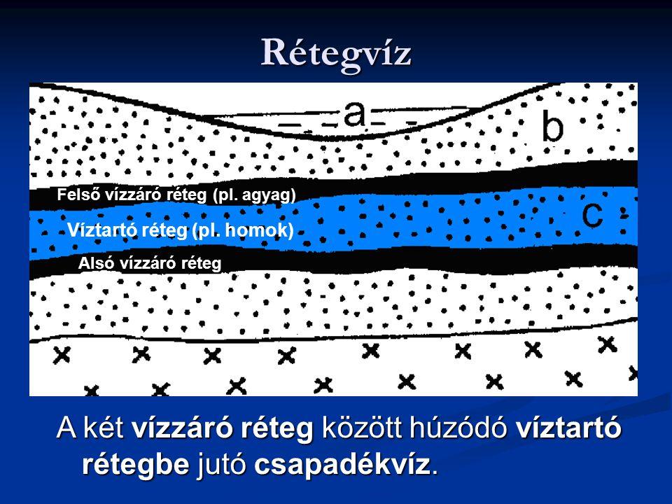 Rétegvíz Víztartó réteg (pl. homok) Alsó vízzáró réteg Felső vízzáró réteg (pl. agyag) A két vízzáró réteg között húzódó víztartó rétegbe jutó csapadé