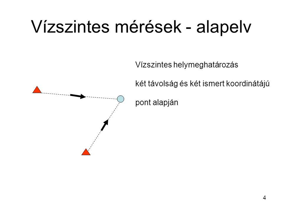 4 Vízszintes mérések - alapelv Vízszintes helymeghatározás két távolság és két ismert koordinátájú pont alapján