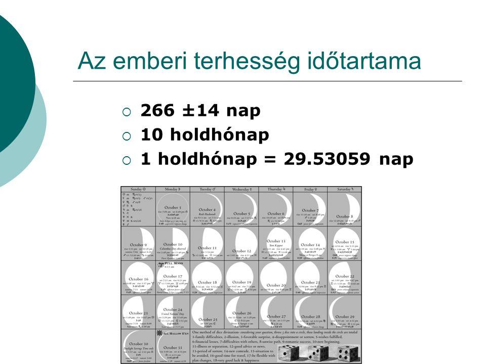  266 ±14 nap  10 holdhónap  1 holdhónap = 29.53059 nap 