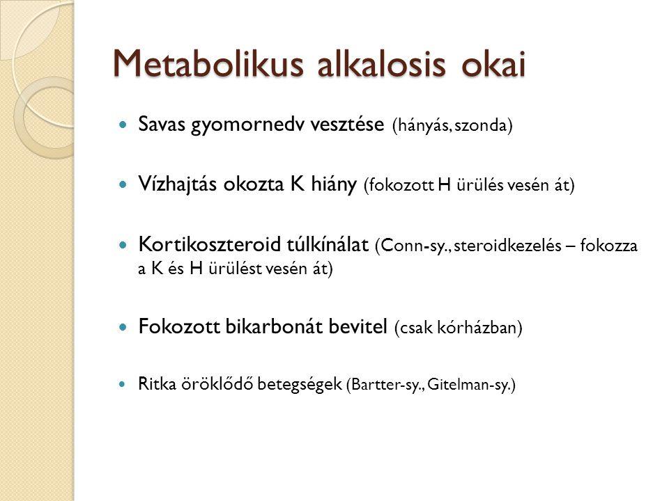 Metabolikus alkalosis okai  Savas gyomornedv vesztése (hányás, szonda)  Vízhajtás okozta K hiány (fokozott H ürülés vesén át)  Kortikoszteroid túlk