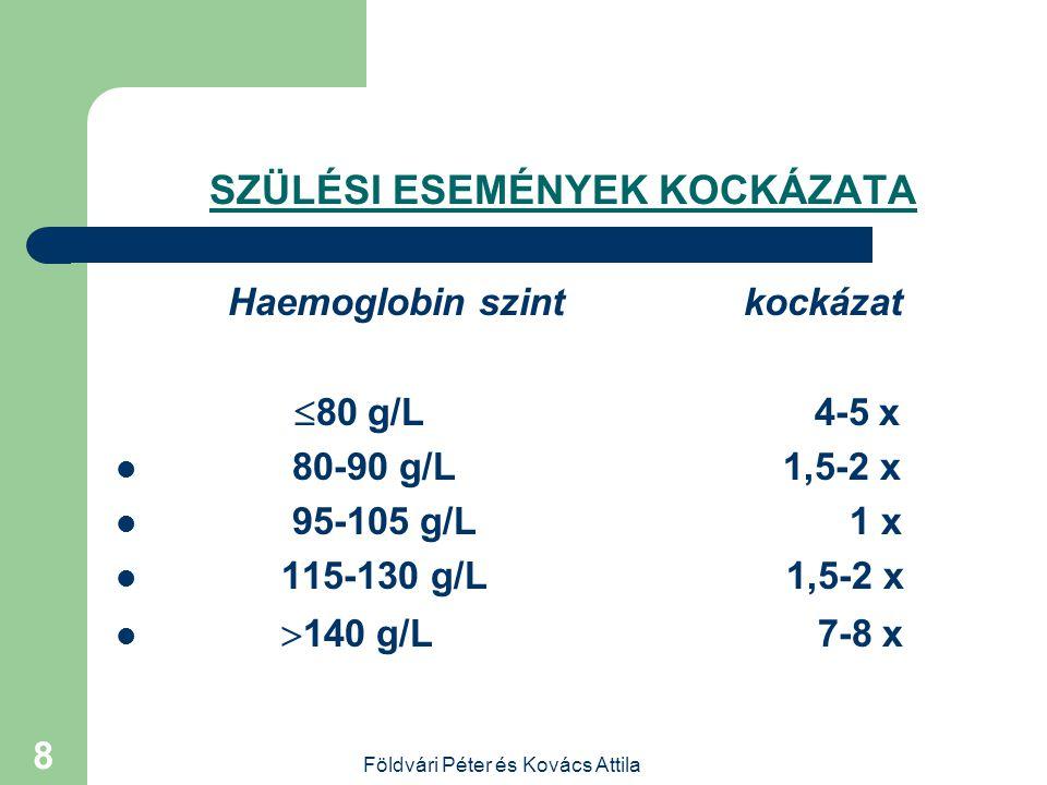 Földvári Péter és Kovács Attila 7 AZ ANYA HAEMOGLOBIN SZINTJE ÉS A SZÜLÉS KIMENETELE haemoglobin  Legkevesebb koraszülés: 96 – 105 g/L  Legkevesebb