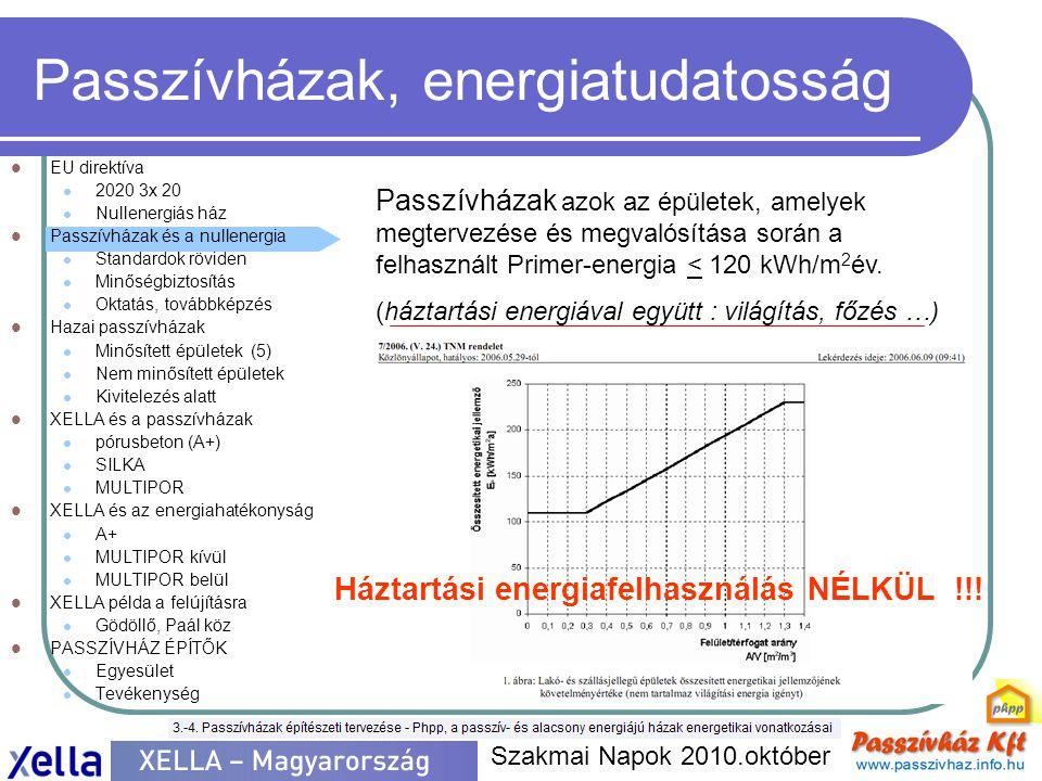 Passzívházak, energiatudatosság  EU direktíva  2020 3x 20  Nullenergiás ház  Passzívházak és a nullenergia  Standardok röviden  Minőségbiztosítás  Oktatás, továbbképzés  Hazai passzívházak  Minősített épületek (5)  Nem minősített épületek  Kivitelezés alatt  XELLA és a passzívházak  pórusbeton (A+)  SILKA  MULTIPOR  XELLA és az energiahatékonyság  A+  MULTIPOR kívül  MULTIPOR belül  XELLA példa a felújításra  Gödöllő, Paál köz  PASSZÍVHÁZ ÉPÍTŐK  Egyesület  Tevékenység Szakmai Napok 2010.október Passzívházak azok az épületek, amelyek megtervezése és megvalósítása során a felhasznált Primer-energia < 120 kWh/m 2 év.
