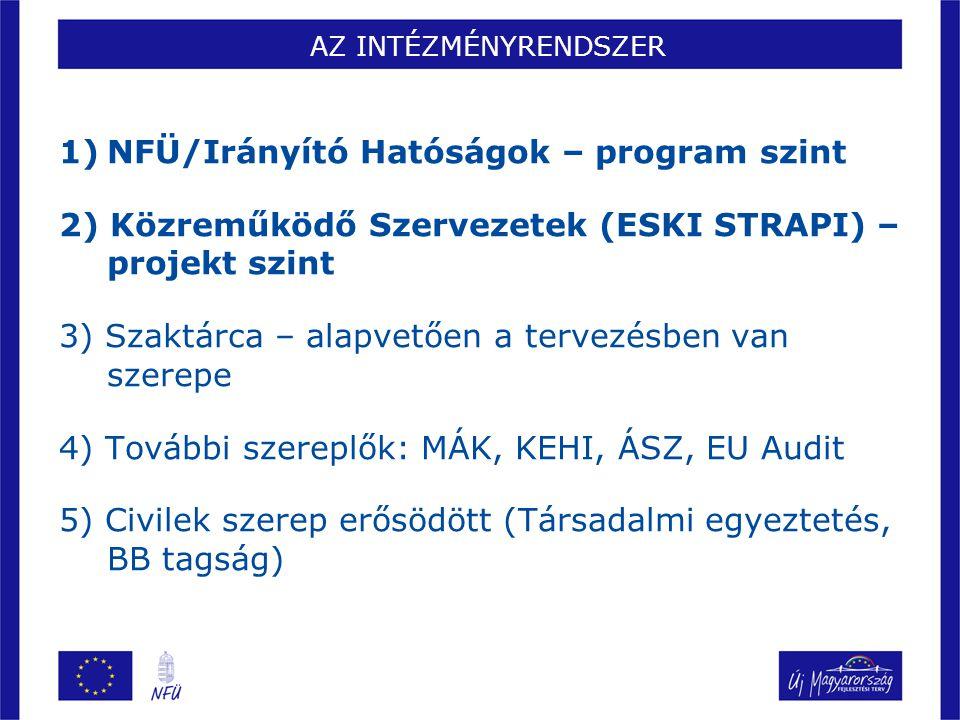 AZ INTÉZMÉNYRENDSZER 1)NFÜ/Irányító Hatóságok – program szint 2) Közreműködő Szervezetek (ESKI STRAPI) – projekt szint 3) Szaktárca – alapvetően a tervezésben van szerepe 4) További szereplők: MÁK, KEHI, ÁSZ, EU Audit 5) Civilek szerep erősödött (Társadalmi egyeztetés, BB tagság)