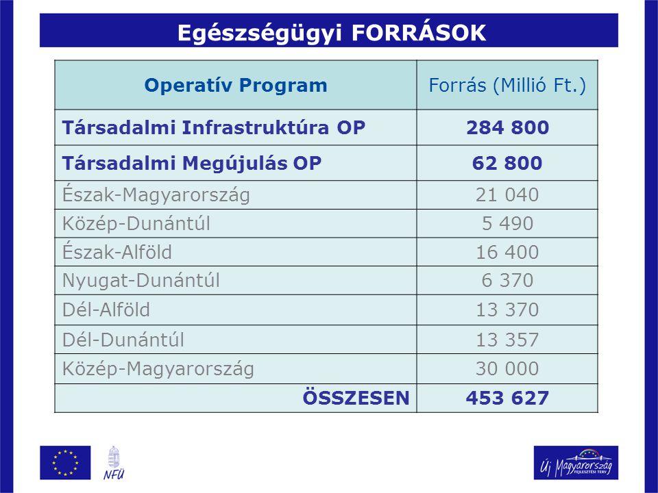 Egészségügyi FORRÁSOK Operatív ProgramForrás (Millió Ft.) Társadalmi Infrastruktúra OP284 800 Társadalmi Megújulás OP62 800 Észak-Magyarország21 040 Közép-Dunántúl5 490 Észak-Alföld16 400 Nyugat-Dunántúl6 370 Dél-Alföld13 370 Dél-Dunántúl13 357 Közép-Magyarország30 000 ÖSSZESEN453 627