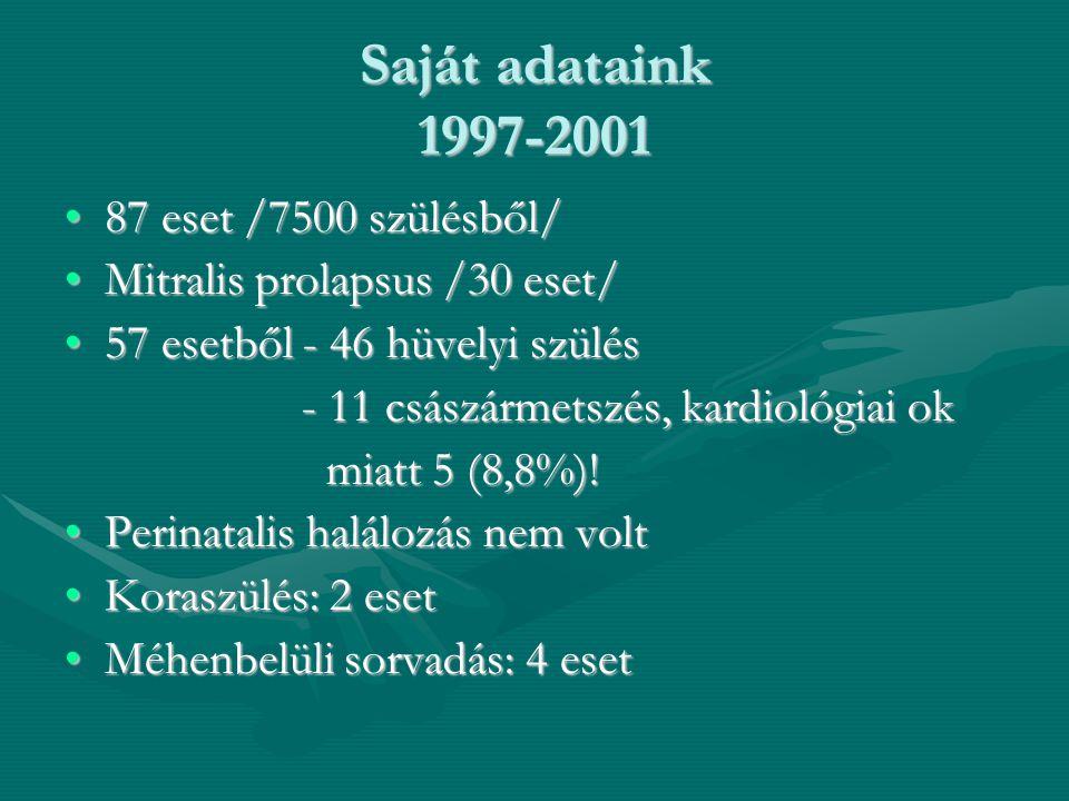 Saját adataink 1997-2001 •87 eset /7500 szülésből/ •Mitralis prolapsus /30 eset/ •57 esetből - 46 hüvelyi szülés - 11 császármetszés, kardiológiai ok - 11 császármetszés, kardiológiai ok miatt 5 (8,8%).